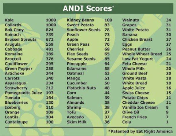 ANDI Scores
